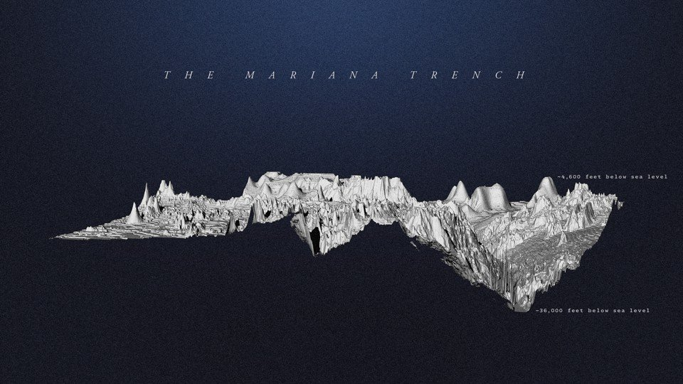 A 3-D model of the Mariana Trench, the deepest place on Earth. Most of what we know about its topography has been gathered by sonar. Only three crewed expeditions have reached the bottom.