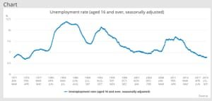 The UK unemployment rate Photograph: ONS