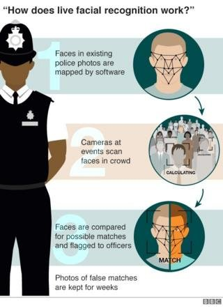 Image caption                                      Some UK police forces are already using facial recognition systems in public