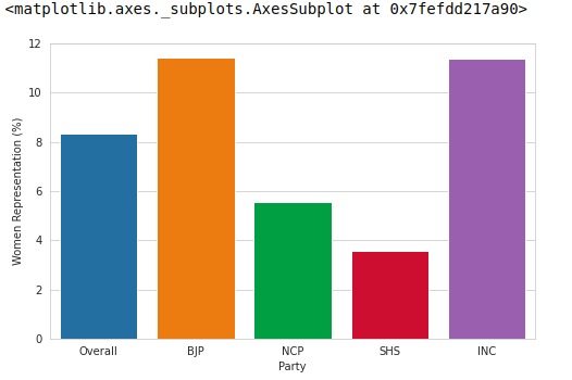 Women representation party-wise.