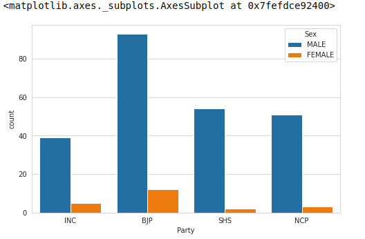 Party-wise breakdown of successful candidates with gender.
