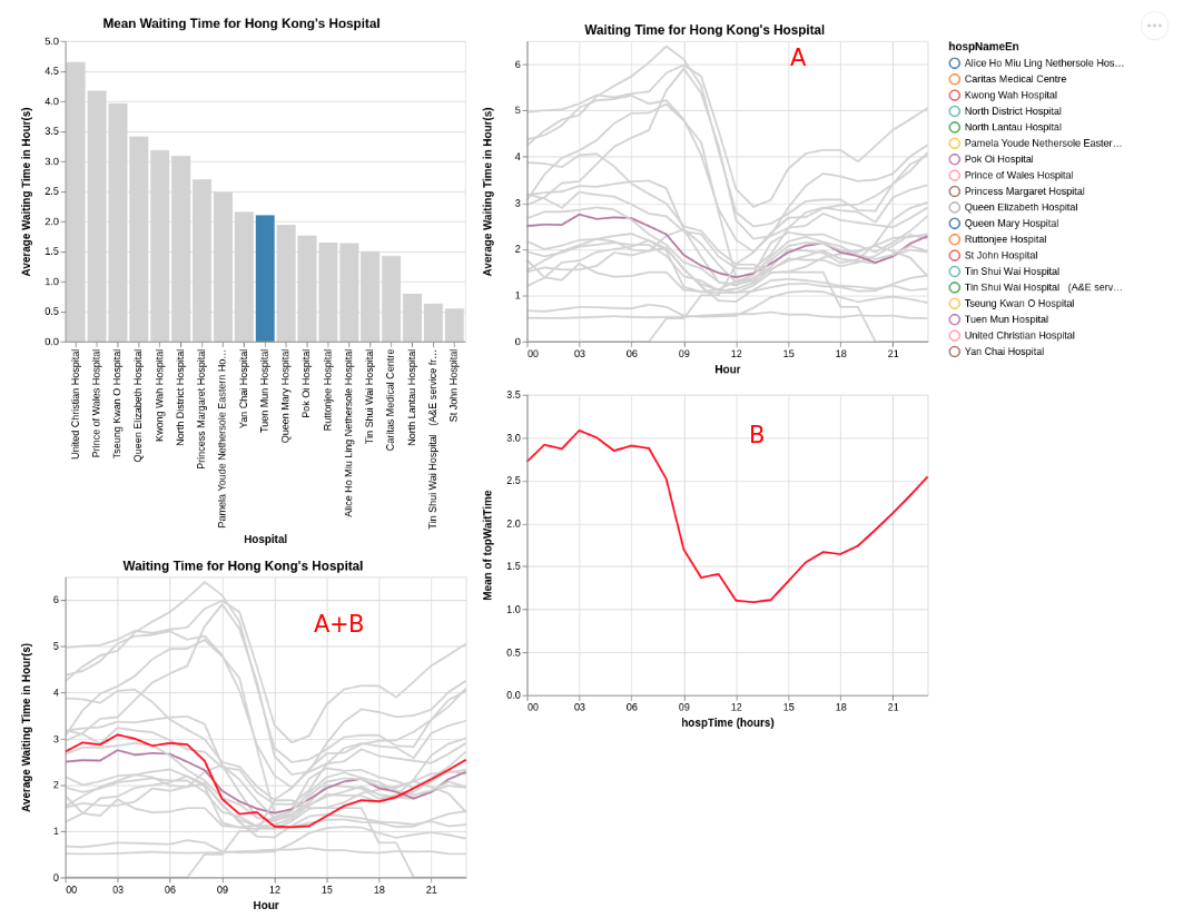 The bottom left chart is created simply using a+b, both chars are controlled by a filter in the upper left bar chart.