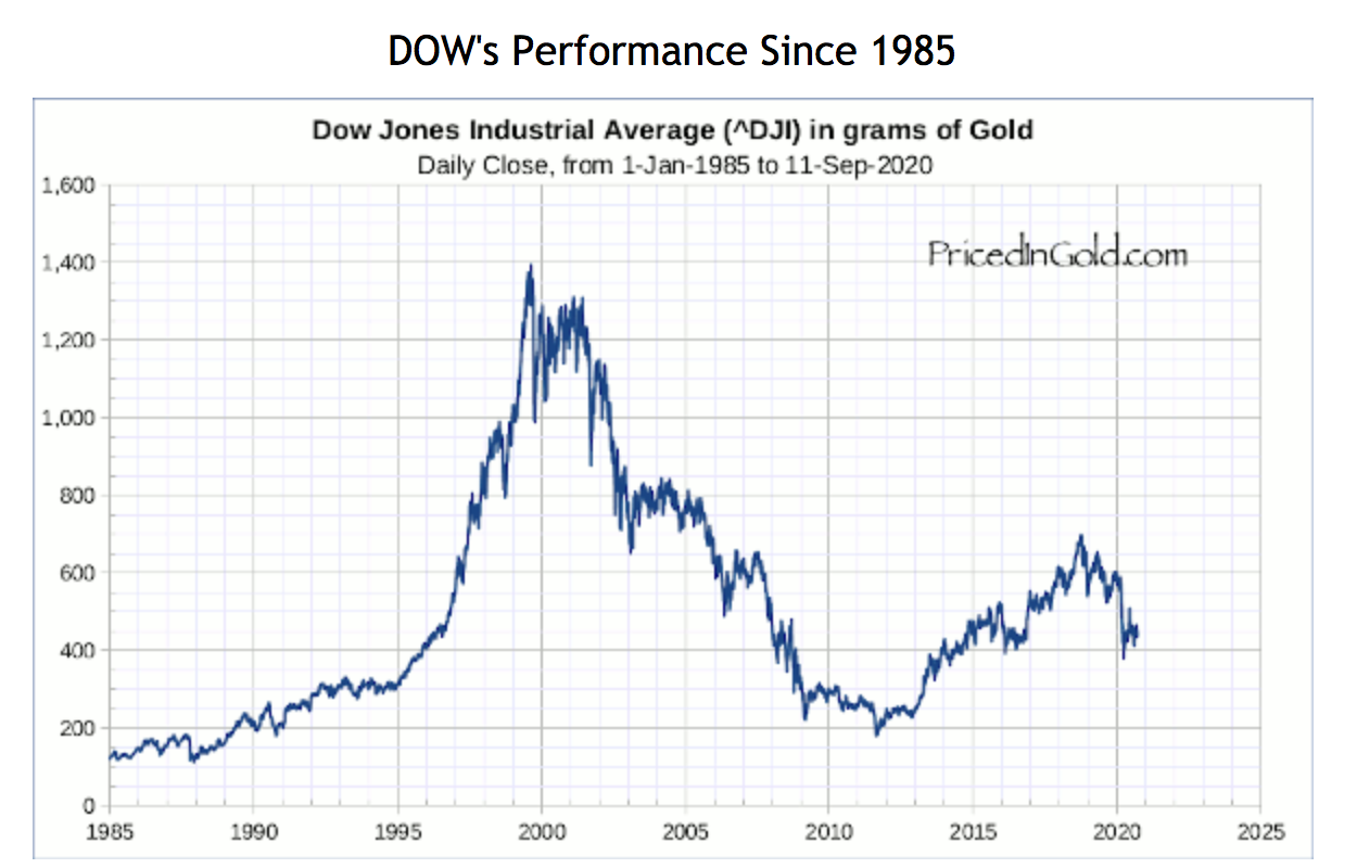 Image and data credit: pricedingold.com/dow-jones-industrials