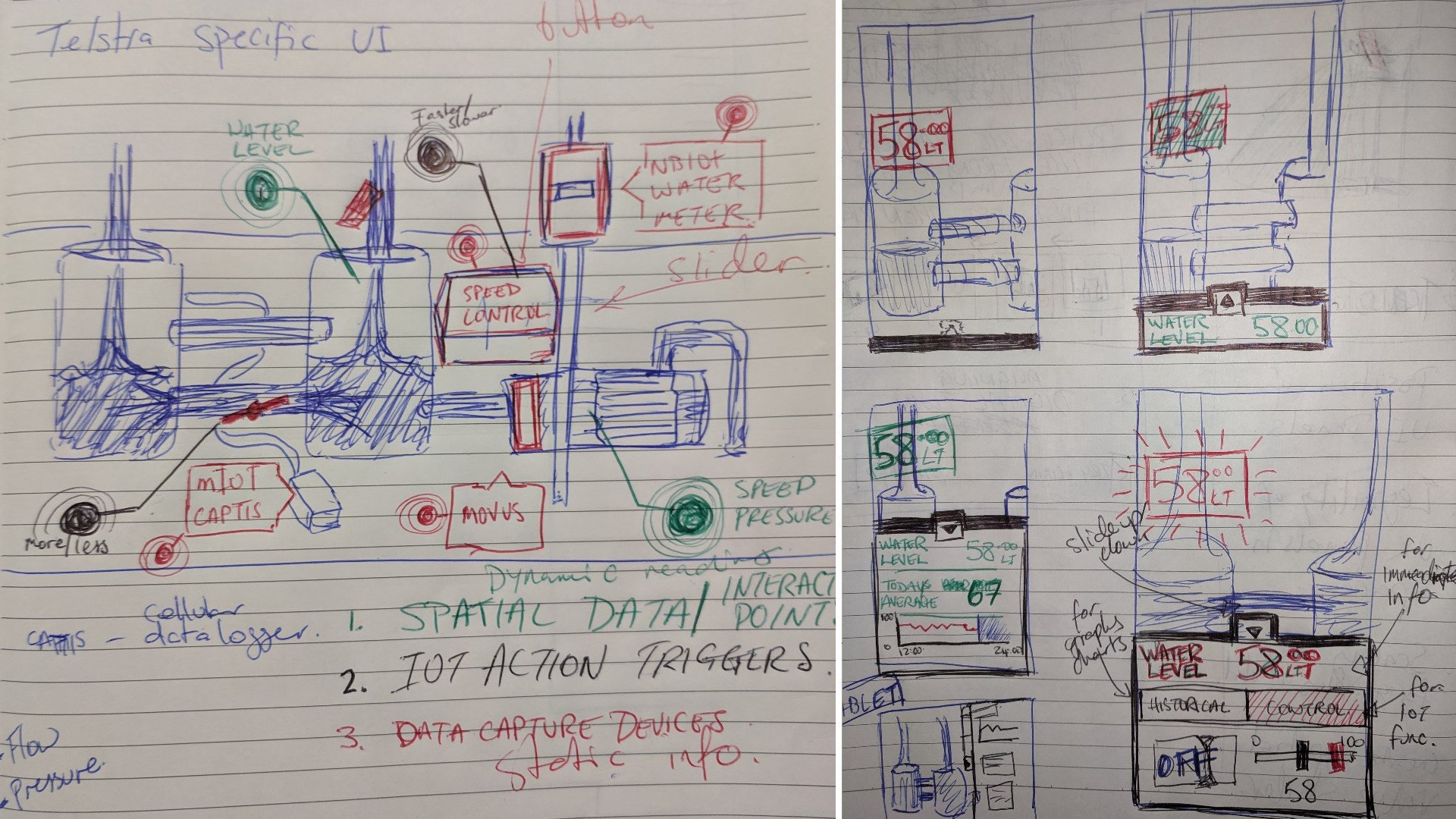 Sketches of the types of UI components needed and their positions in the virtual space