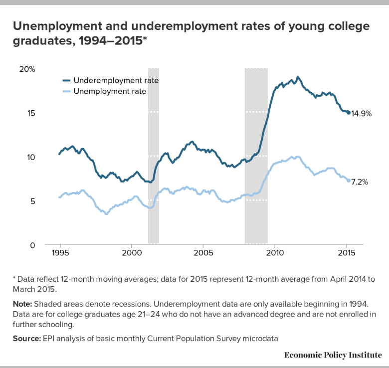 Underemployment and unemployment of young college graduates still lags far behind pre-recession levels. Source: Economic Policy Institute