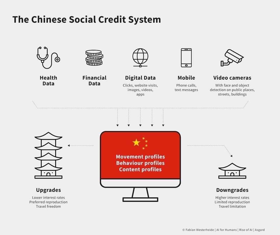 China Social Score System 2020 - Artificial IntelligenceFabian Westerheide 2020