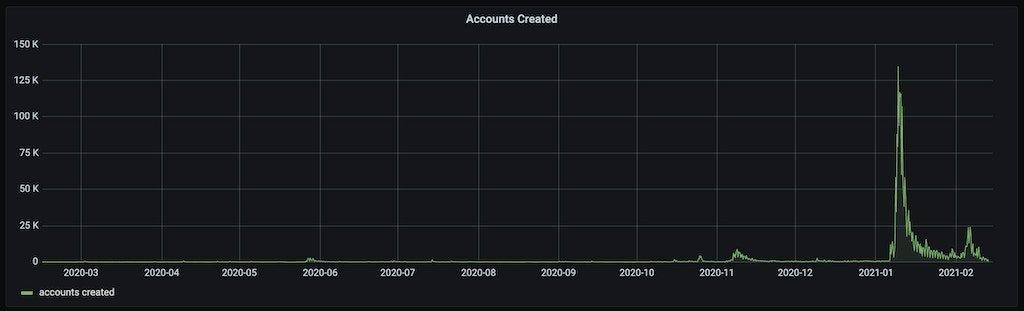 Gab accounts created between Feb. 15, 2020, and Feb. 15, 2021.
