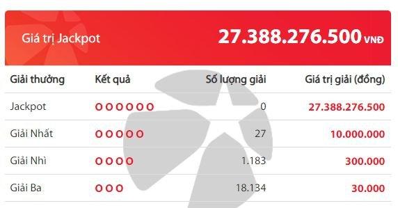 Kết quả xổ số Vietlott hôm nay 15/5/2020: Giải Jackpot hơn 27 tỷ đồng sẽ thuộc về ai?