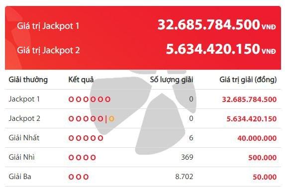 Kết quả xổ số Vietlott hôm nay 19/5/2020: Ai sẽ là chủ nhân giải Jackpot 32 tỷ đồng?