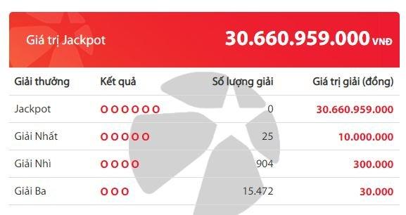 Kết quả xổ số Vietlott hôm nay 20/5/2020: Tìm chủ nhân cho giải Jackpot 30 tỷ đồng