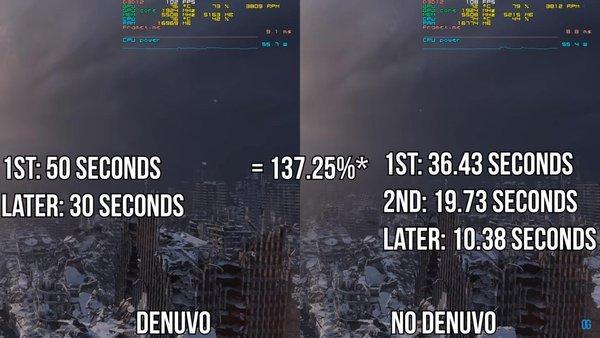 Youtuber chứng minh Denuvo ảnh hưởng tới hiệu suất chơi game lớn đến mức nào