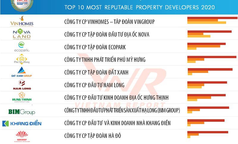 Top 10 Công ty uy tín ngành Bất động sản năm 2020