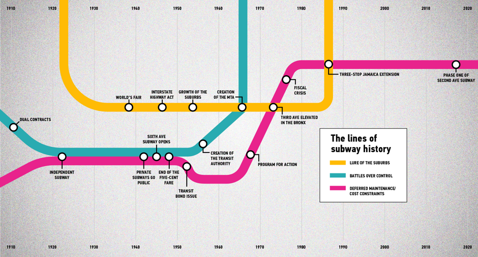 1980 Nyc Subway Map.Why New York City Stopped Building Subways