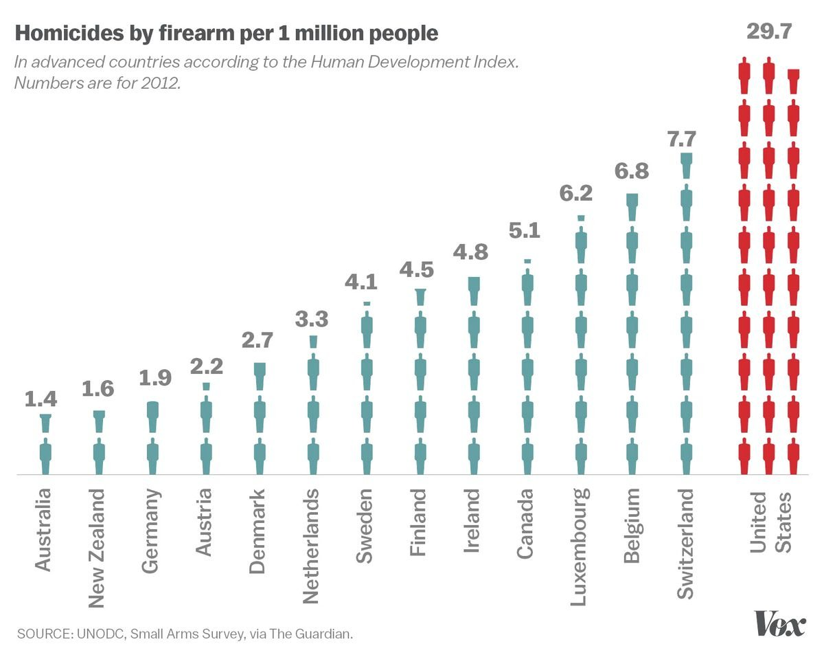 bb0eee162dfcd (These gun deaths are a big reason America has a much higher overall  homicide rate