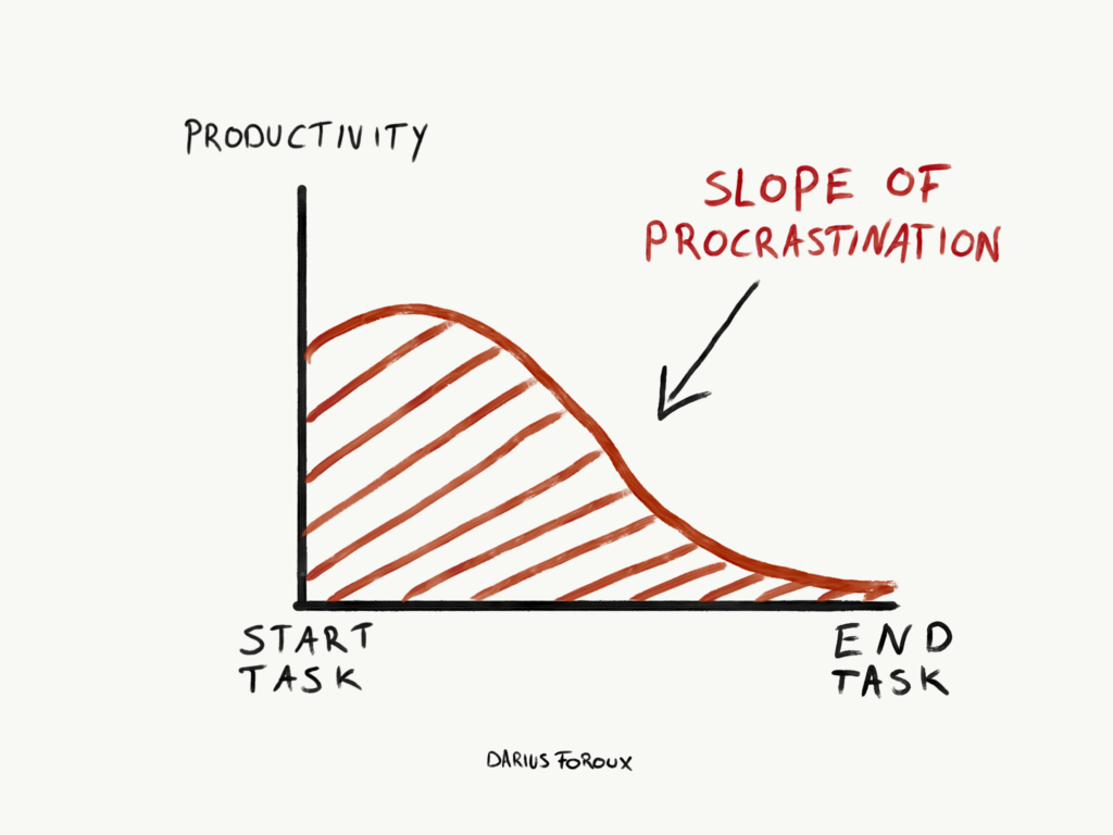 the-slope-of-procrastination-1024x768.png